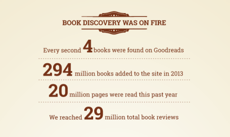 GoodReads by the numbers.